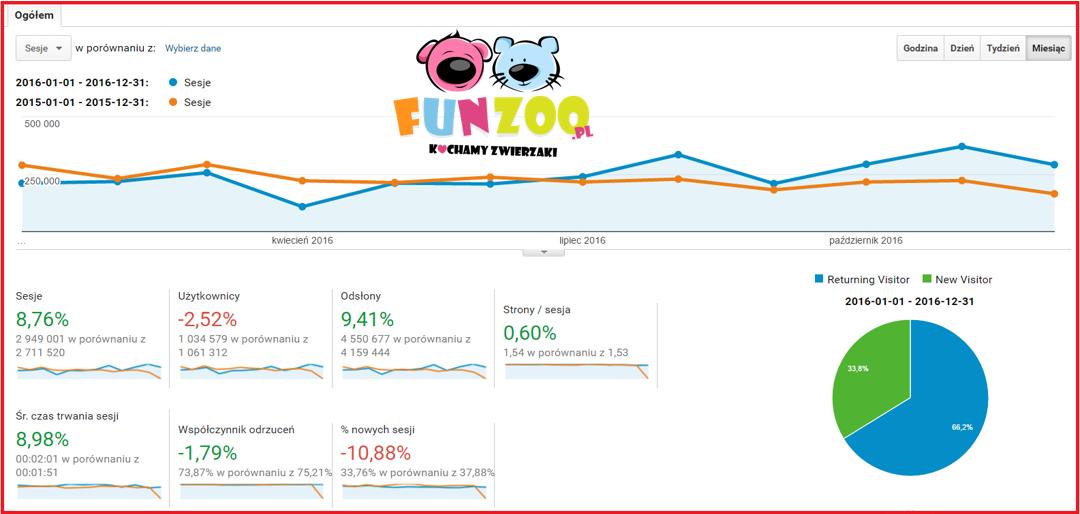 Statystyki FunZoo.pl - rok do roku (2015-2016)